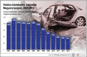 halalos_kozlekedesi_balesetek_szama_magyarorszagon_2001_2013
