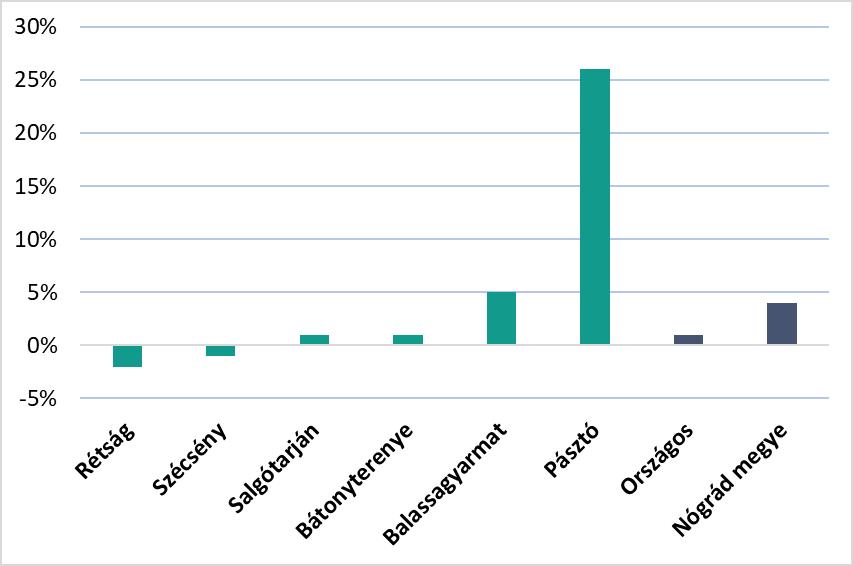 Az átlagos ingatlanárak változása Nógrád megye egyes településein 2018. december és 2019. február között