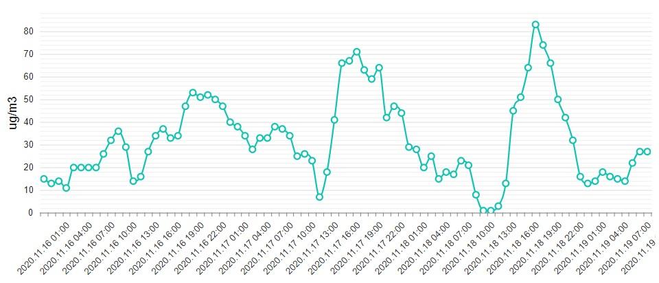 A salgótarjáni levegő szálló por koncentrációja hétfőtől csütörtök kora délelőttig. A levegő akkor minősül kifogásoltnak a szálló por miatt, ha annak koncentrációja 24 órás átlagban meghaladja a köbméterenkénti 50 μg értéket. (Grafikon: Országos Légszennyezettségi Mérőhálózat)