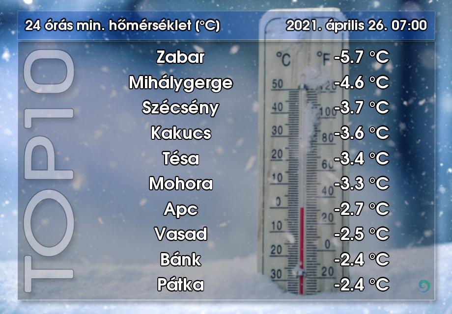 Több Nógrád megyei településen is fagyos volt a reggel (Kép: Országos Meteorológiai Szolgálat | Facebook)